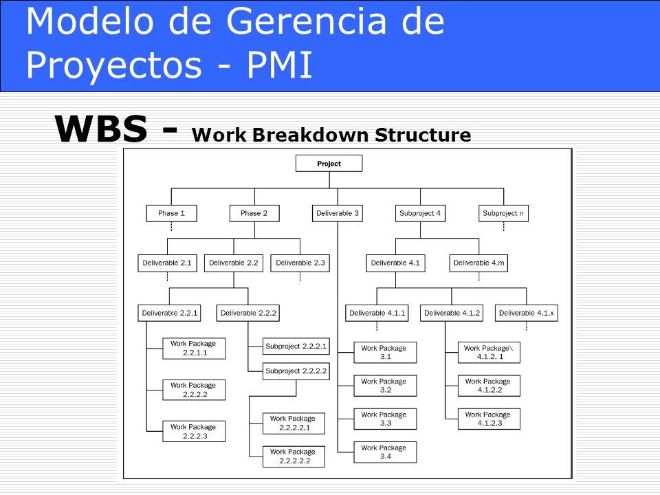 Modelo de Gerencia de Proyectos - PMI WBS - Work Breakdown Structure