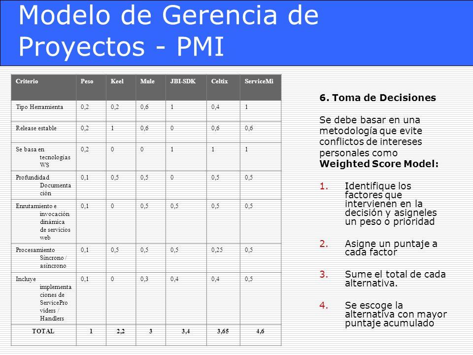 Modelo de Gerencia de Proyectos - PMI 6.