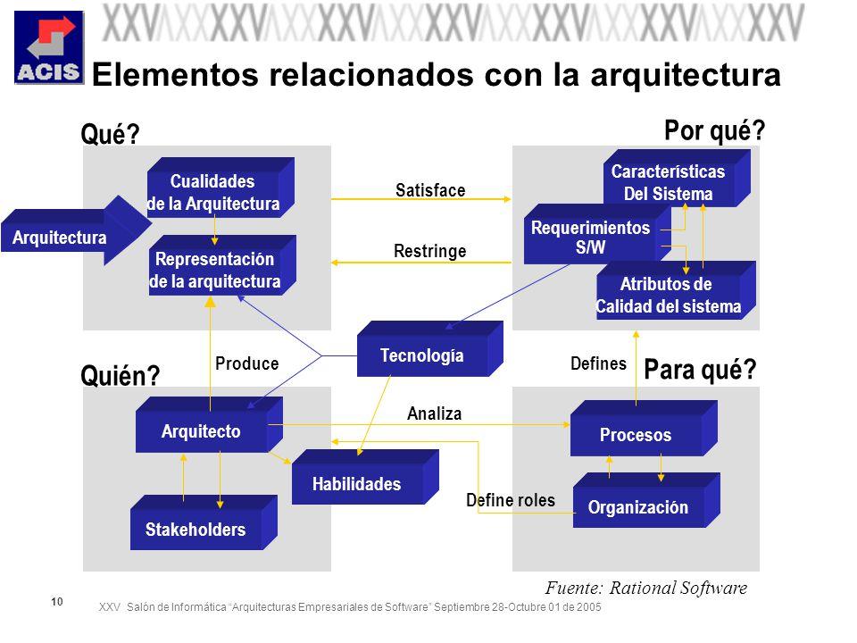 XXV Salón de Informática Arquitecturas Empresariales de Software Septiembre 28-Octubre 01 de 2005 10 Elementos relacionados con la arquitectura Cualid