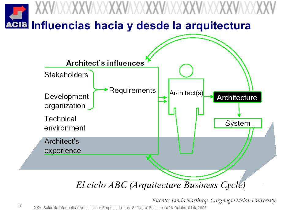 XXV Salón de Informática Arquitecturas Empresariales de Software Septiembre 28-Octubre 01 de 2005 11 Influencias hacia y desde la arquitectura El cicl