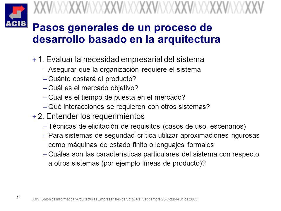 XXV Salón de Informática Arquitecturas Empresariales de Software Septiembre 28-Octubre 01 de 2005 14 Pasos generales de un proceso de desarrollo basad