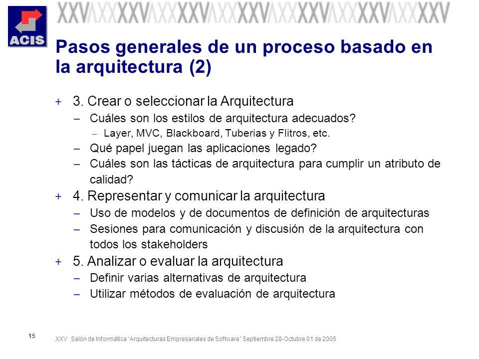XXV Salón de Informática Arquitecturas Empresariales de Software Septiembre 28-Octubre 01 de 2005 15 Pasos generales de un proceso basado en la arquit