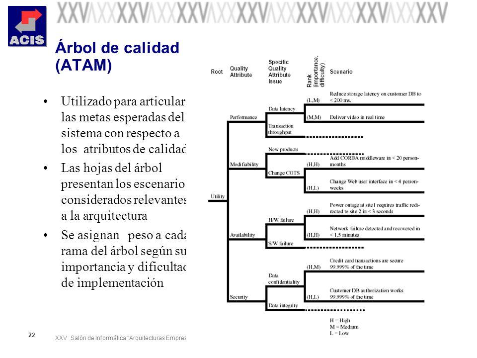 XXV Salón de Informática Arquitecturas Empresariales de Software Septiembre 28-Octubre 01 de 2005 22 Árbol de calidad (ATAM) Utilizado para articular