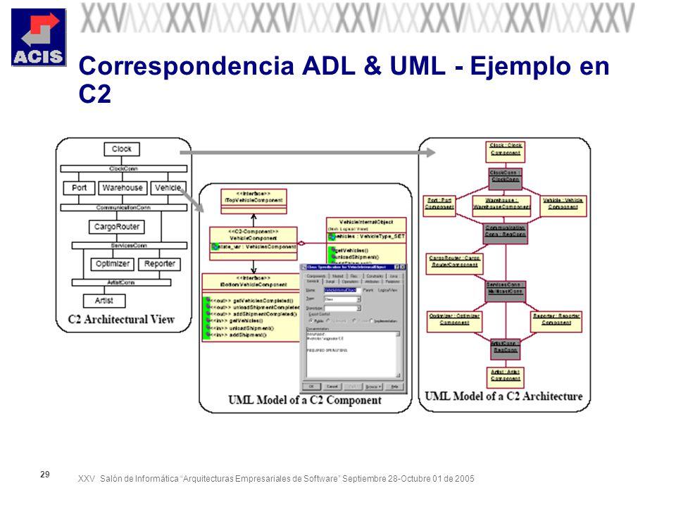 XXV Salón de Informática Arquitecturas Empresariales de Software Septiembre 28-Octubre 01 de 2005 29 Correspondencia ADL & UML - Ejemplo en C2