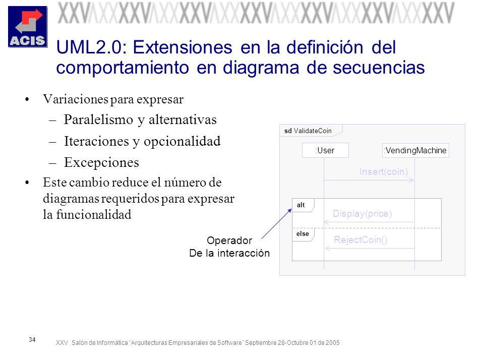XXV Salón de Informática Arquitecturas Empresariales de Software Septiembre 28-Octubre 01 de 2005 34 UML2.0: Extensiones en la definición del comporta