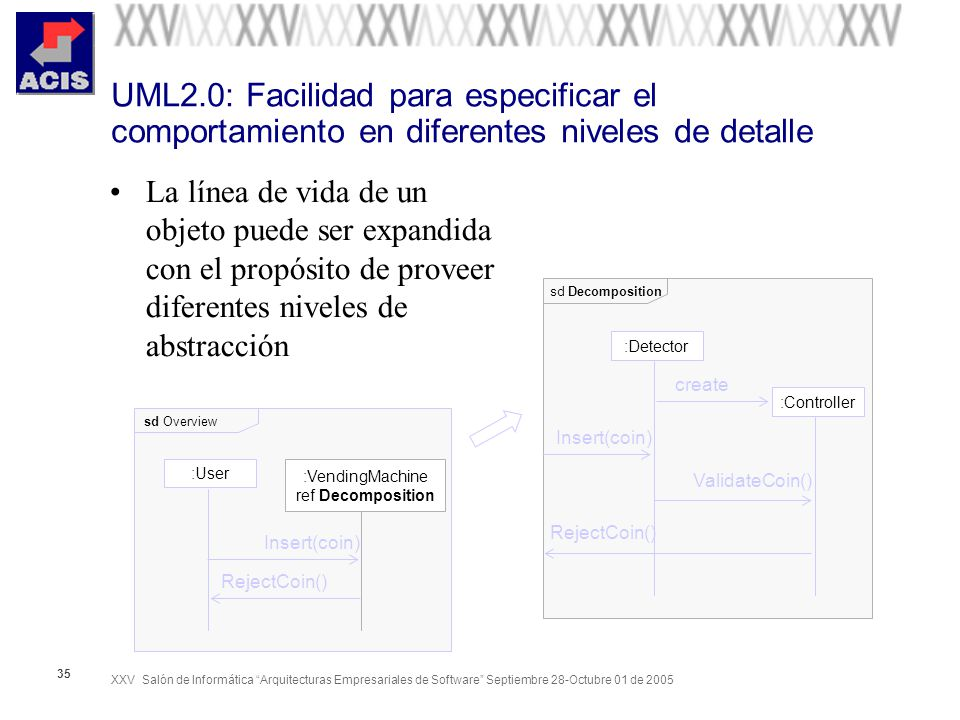 XXV Salón de Informática Arquitecturas Empresariales de Software Septiembre 28-Octubre 01 de 2005 35 UML2.0: Facilidad para especificar el comportamie