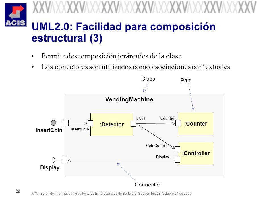 XXV Salón de Informática Arquitecturas Empresariales de Software Septiembre 28-Octubre 01 de 2005 39 UML2.0: Facilidad para composición estructural (3