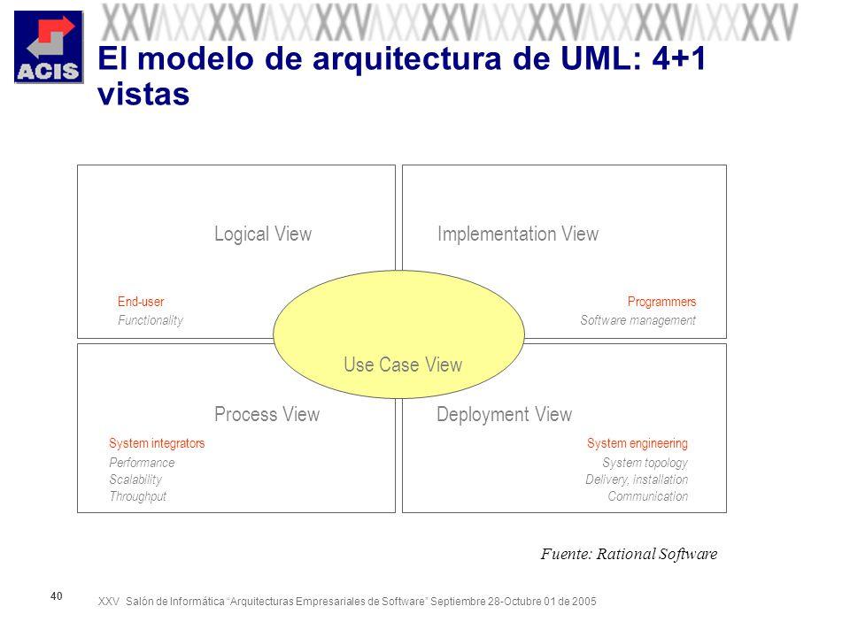 XXV Salón de Informática Arquitecturas Empresariales de Software Septiembre 28-Octubre 01 de 2005 40 El modelo de arquitectura de UML: 4+1 vistas Logi