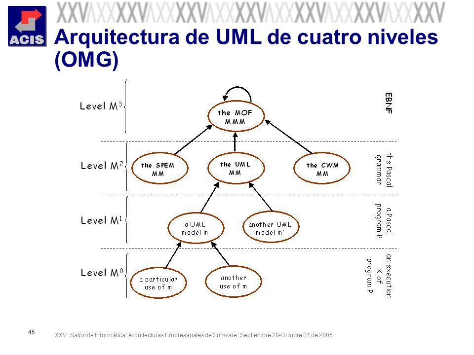 XXV Salón de Informática Arquitecturas Empresariales de Software Septiembre 28-Octubre 01 de 2005 45 Arquitectura de UML de cuatro niveles (OMG)