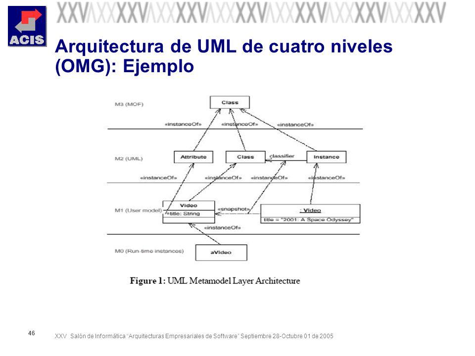 XXV Salón de Informática Arquitecturas Empresariales de Software Septiembre 28-Octubre 01 de 2005 46 Arquitectura de UML de cuatro niveles (OMG): Ejem