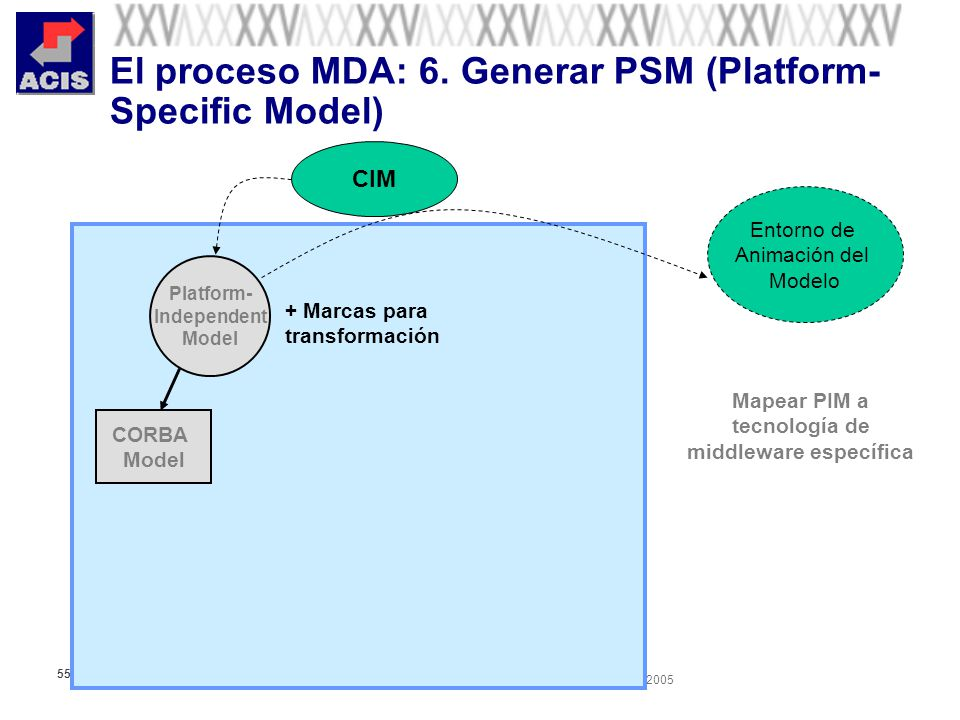 XXV Salón de Informática Arquitecturas Empresariales de Software Septiembre 28-Octubre 01 de 2005 55 El proceso MDA: 6. Generar PSM (Platform- Specifi