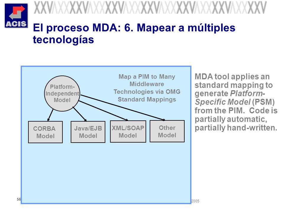 XXV Salón de Informática Arquitecturas Empresariales de Software Septiembre 28-Octubre 01 de 2005 56 El proceso MDA: 6. Mapear a múltiples tecnologías
