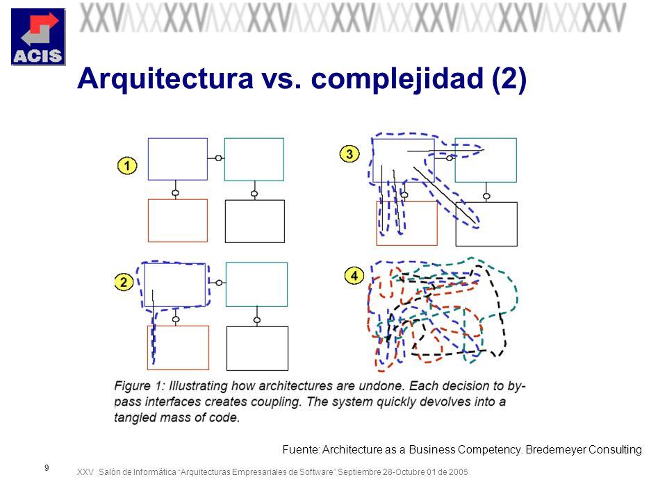 XXV Salón de Informática Arquitecturas Empresariales de Software Septiembre 28-Octubre 01 de 2005 20 Escenarios de atributos de calidad + Utilizados para: – Precisar los atributos de calidad en la fase de definición de requisitos – Verificar el cumplimiento del contrato en las fases de diseño e implantación