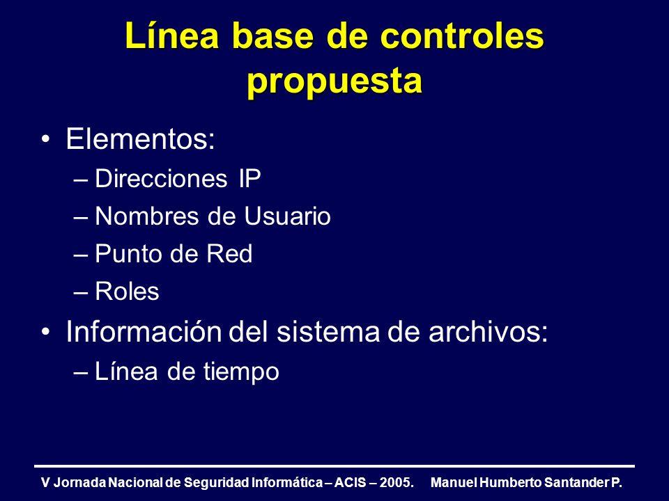 Línea base de controles propuesta V Jornada Nacional de Seguridad Informática – ACIS – 2005. Manuel Humberto Santander P. Elementos: –Direcciones IP –