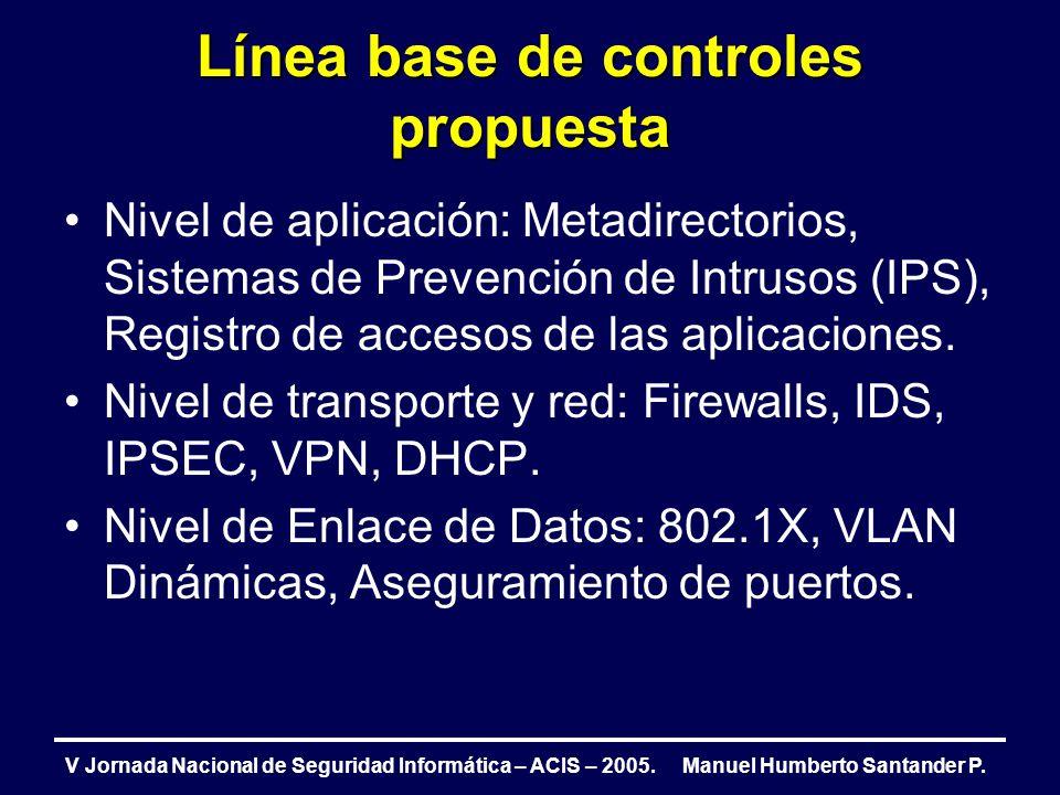 Línea base de controles propuesta V Jornada Nacional de Seguridad Informática – ACIS – 2005. Manuel Humberto Santander P. Nivel de aplicación: Metadir