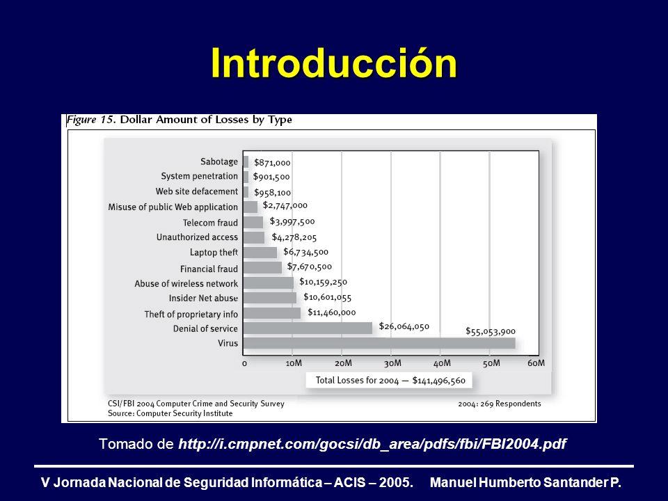 Introducción V Jornada Nacional de Seguridad Informática – ACIS – 2005.