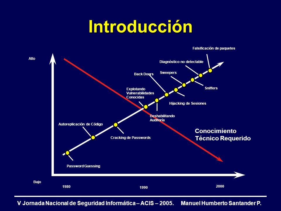 Introducción V Jornada Nacional de Seguridad Informática – ACIS – 2005. Manuel Humberto Santander P. Hijacking de Sesiones Falsificación de paquetes 1