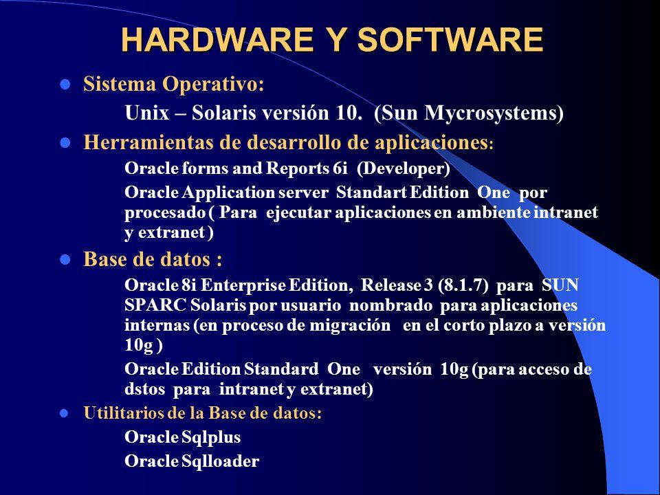 HARDWARE Y SOFTWARE Dispositivos de pared de fuego – Firewall, Software para administración de seguridad y detección de intruso.