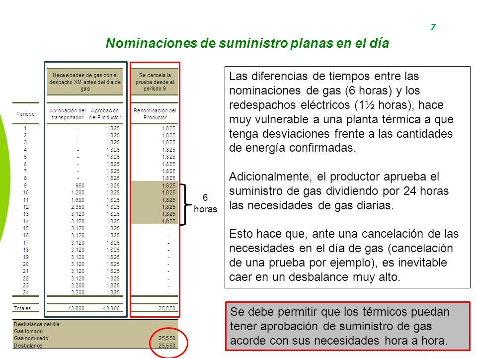 7 Nominaciones de suministro planas en el día 6 horas Las diferencias de tiempos entre las nominaciones de gas (6 horas) y los redespachos eléctricos