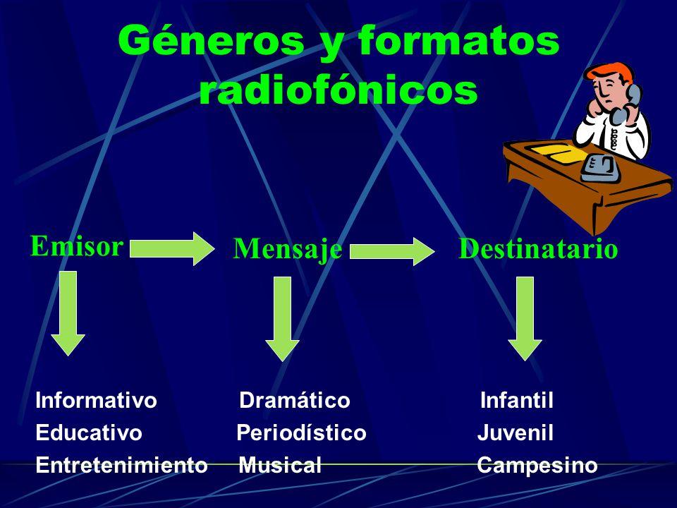 Géneros y formatos radiofónicos Informativo Dramático Infantil Educativo Periodístico Juvenil Entretenimiento Musical Campesino Emisor MensajeDestinatario