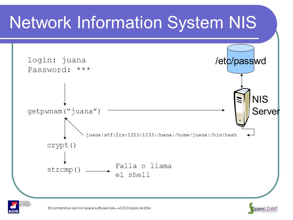 Encontrando el camino hacia el software libre – ACIS Octubre de 2004 Network Information System NIS login: juana Password: *** getpwnam(juana) crypt()