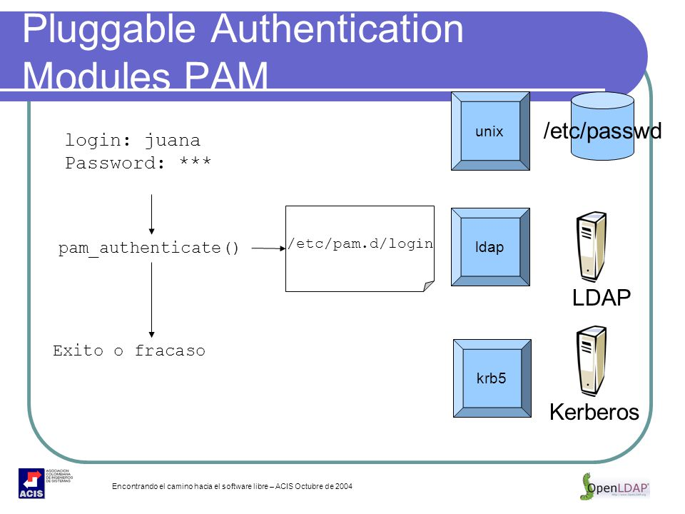 Encontrando el camino hacia el software libre – ACIS Octubre de 2004 Pluggable Authentication Modules PAM login: juana Password: *** pam_authenticate(
