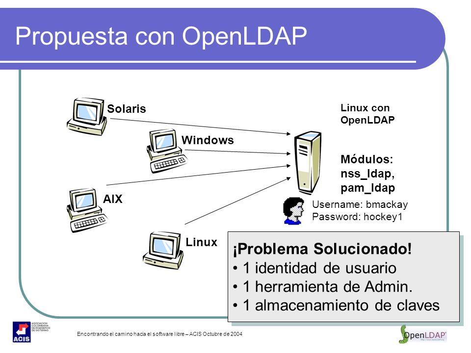 Encontrando el camino hacia el software libre – ACIS Octubre de 2004 Propuesta con OpenLDAP Solaris Windows Username: bmackay Password: hockey1 Linux