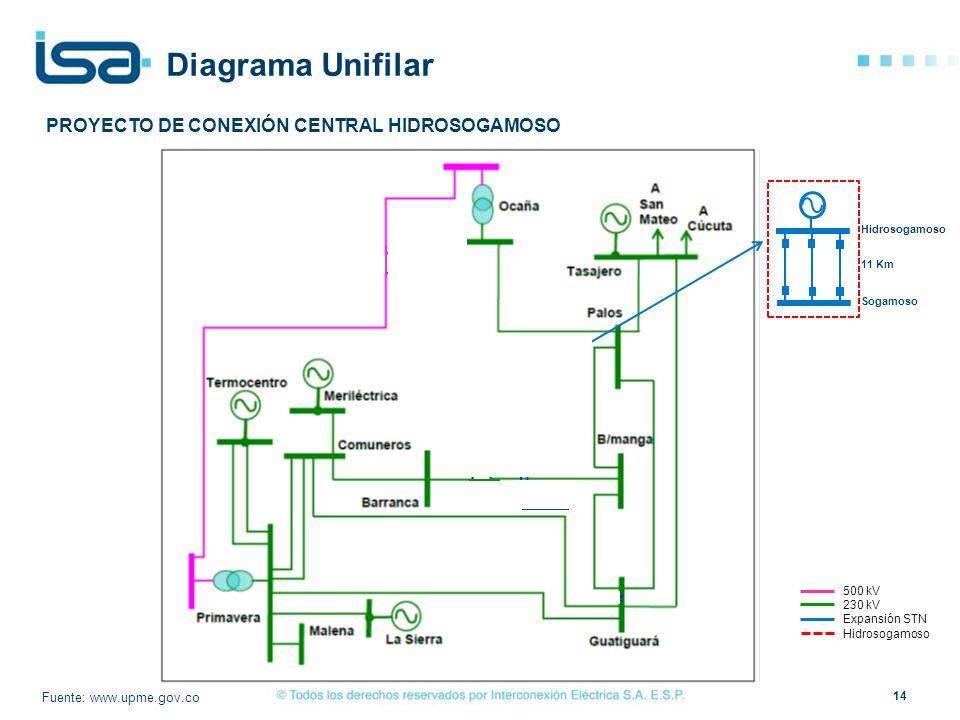 500 kV 230 kV Expansión STN Hidrosogamoso Diagrama Unifilar Fuente: www.upme.gov.co 820 MW 2x450 MVA PROYECTO DE CONEXIÓN CENTRAL HIDROSOGAMOSO Hidros