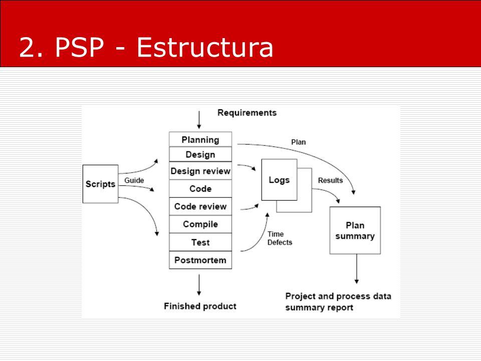 2. PSP - Estructura