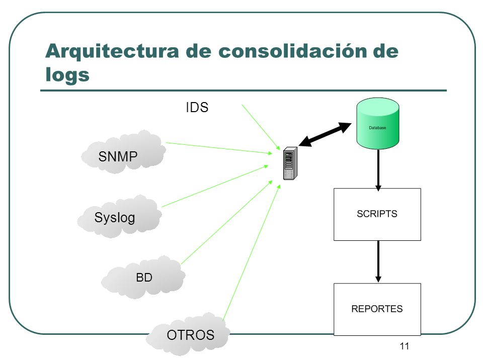 11 Arquitectura de consolidación de logs BD Syslog SNMP IDS OTROS