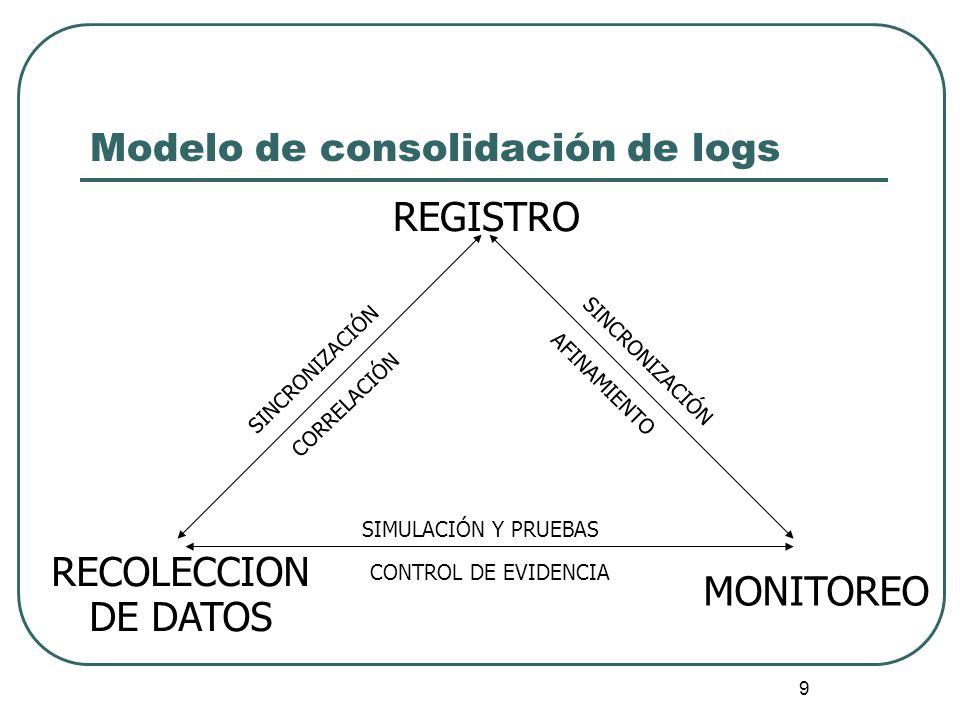 9 Modelo de consolidación de logs REGISTRO RECOLECCION DE DATOS MONITOREO SINCRONIZACIÓN CORRELACIÓN SINCRONIZACIÓN AFINAMIENTO SIMULACIÓN Y PRUEBAS C