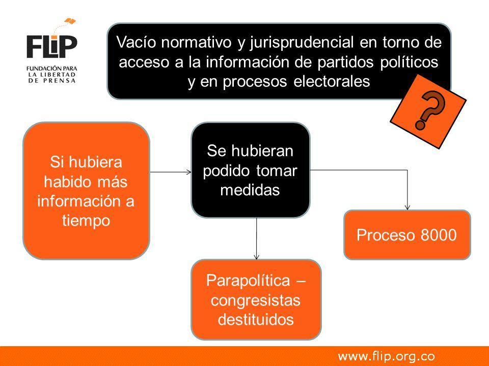 Vacío normativo y jurisprudencial en torno de acceso a la información de partidos políticos y en procesos electorales Se hubieran podido tomar medidas