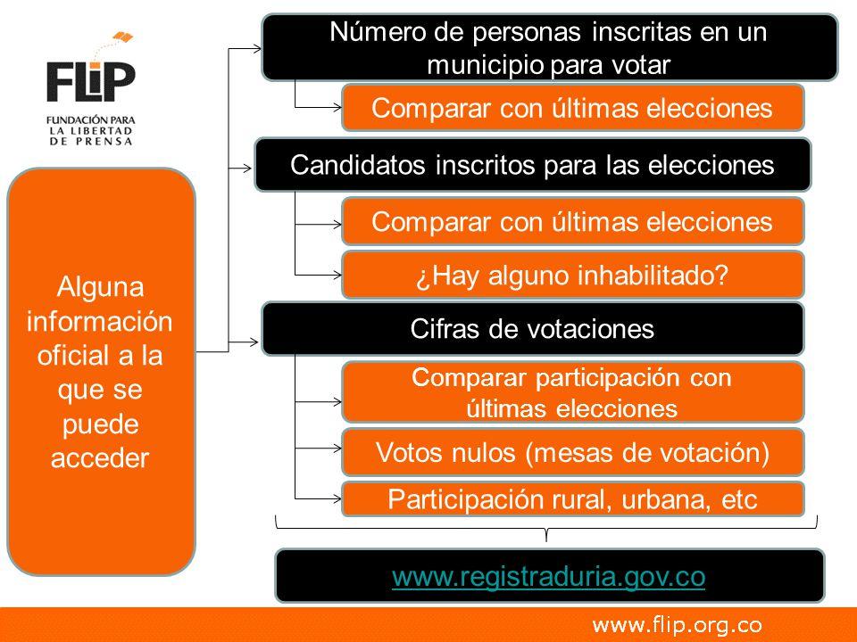 Candidatos inscritos para las elecciones Cifras de votaciones Número de personas inscritas en un municipio para votar www.registraduria.gov.co Compara