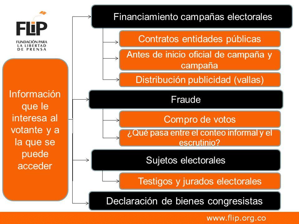 Fraude Sujetos electorales Financiamiento campañas electorales Declaración de bienes congresistas Antes de inicio oficial de campaña y campaña Compro