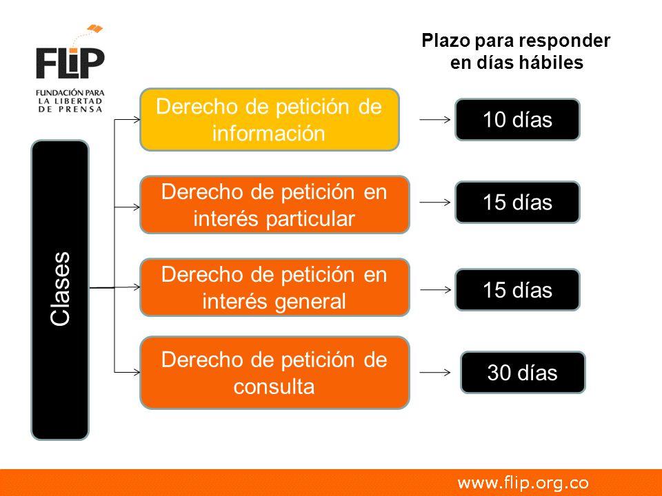 Derecho de petición de información 10 días Derecho de petición en interés particular Derecho de petición en interés general Derecho de petición de con