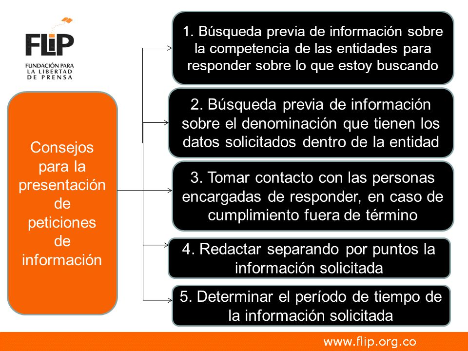 2. Búsqueda previa de información sobre el denominación que tienen los datos solicitados dentro de la entidad 5. Determinar el período de tiempo de la