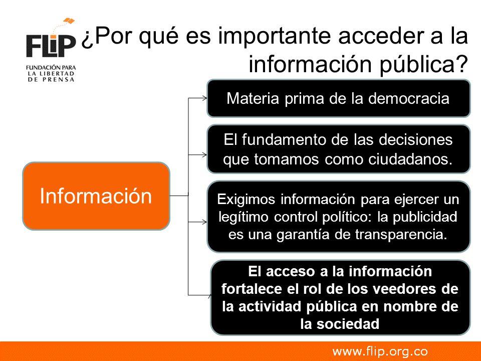 ¿Por qué es importante acceder a la información pública? Información Materia prima de la democracia El fundamento de las decisiones que tomamos como c