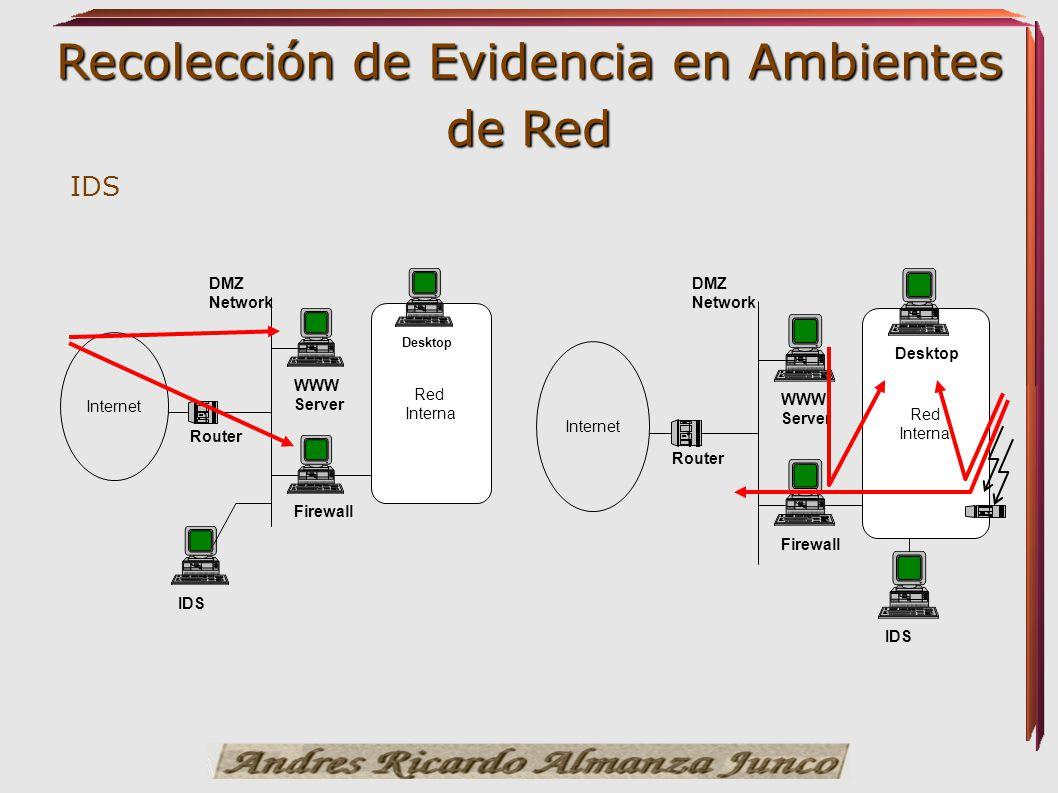 Recolección de Evidencia en Ambientes de Red IDS Red Interna Internet Router Firewall DMZ Network WWW Server Desktop Red Interna Internet Router Firew