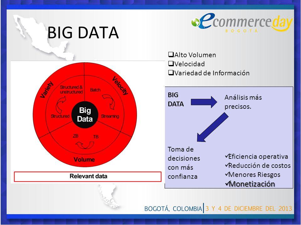 BIG DATA Alto Volumen Velocidad Variedad de Información BIG DATA Análisis más precisos. Toma de decisiones con más confianza Eficiencia operativa Redu