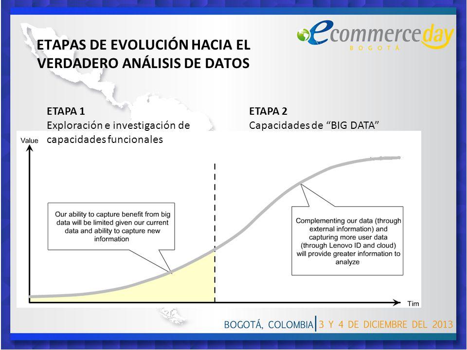 ETAPAS DE EVOLUCIÓN HACIA EL VERDADERO ANÁLISIS DE DATOS ETAPA 1 Exploración e investigación de capacidades funcionales ETAPA 2 Capacidades de BIG DATA