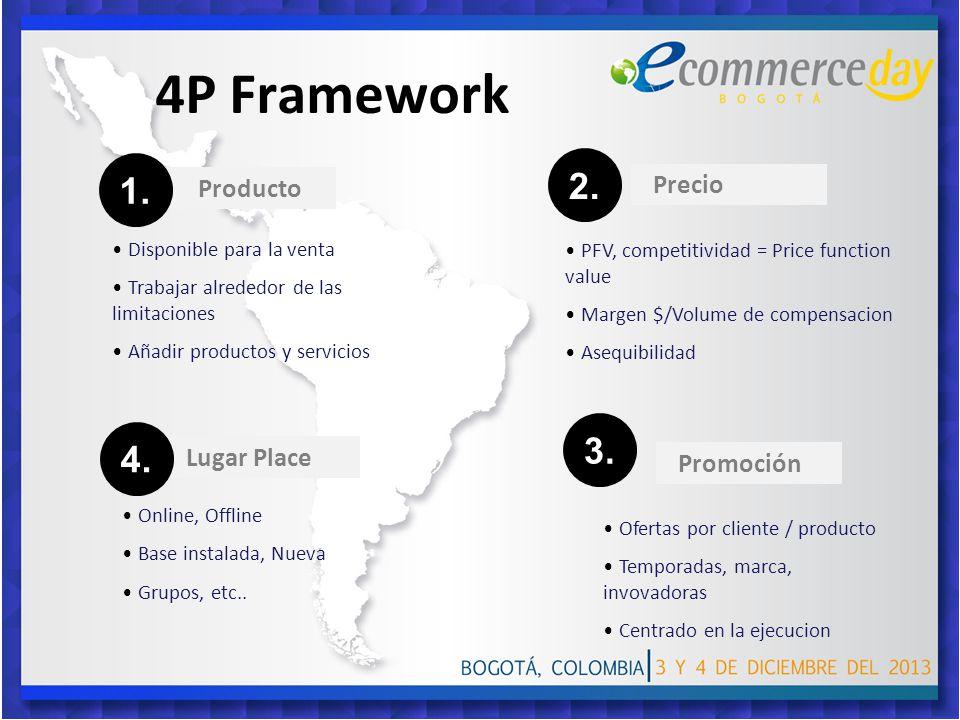 4P Framework Disponible para la venta Trabajar alrededor de las limitaciones Añadir productos y servicios PFV, competitividad = Price function value Margen $/Volume de compensacion Asequibilidad Online, Offline Base instalada, Nueva Grupos, etc..