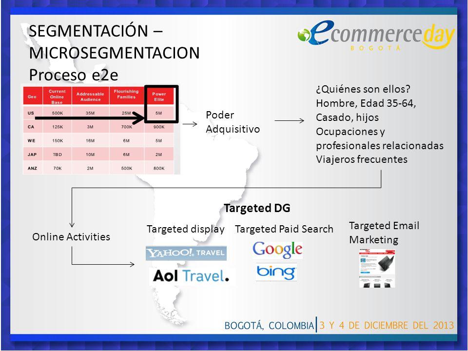 SEGMENTACIÓN – MICROSEGMENTACION Proceso e2e ¿Quiénes son ellos.