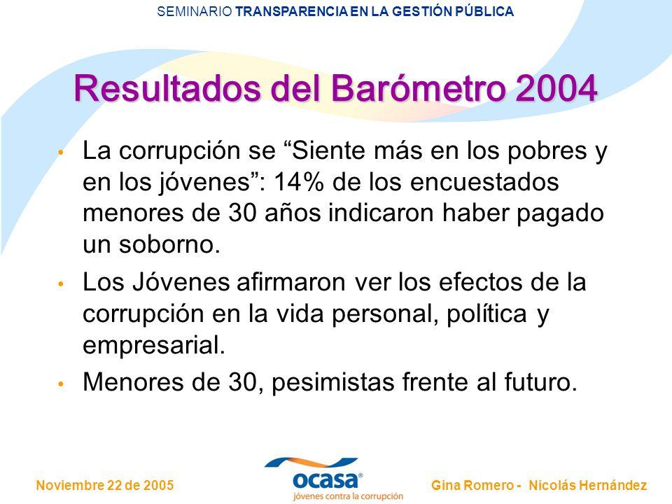 Noviembre 22 de 2005 SEMINARIO TRANSPARENCIA EN LA GESTIÓN PÚBLICA Gina Romero - Nicolás Hernández Resultados del Barómetro 2004 La corrupción se Sien