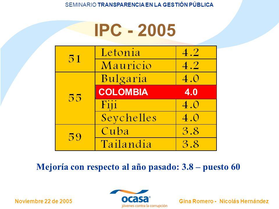 Noviembre 22 de 2005 SEMINARIO TRANSPARENCIA EN LA GESTIÓN PÚBLICA Gina Romero - Nicolás Hernández IPC - 2005 Mejoría con respecto al año pasado: 3.8
