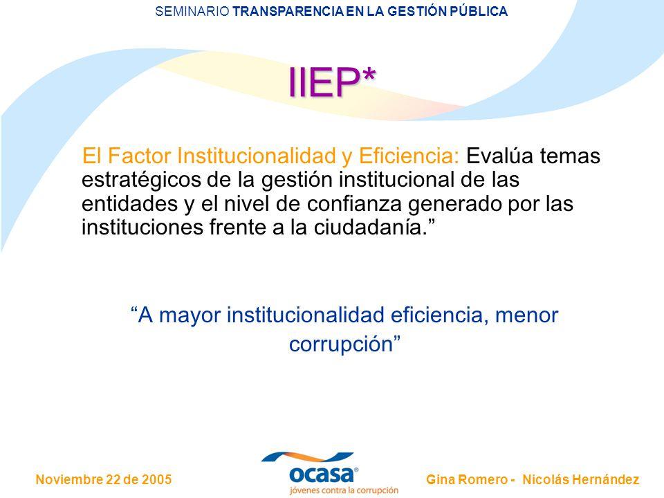 Noviembre 22 de 2005 SEMINARIO TRANSPARENCIA EN LA GESTIÓN PÚBLICA Gina Romero - Nicolás Hernández El Factor Institucionalidad y Eficiencia: Evalúa temas estratégicos de la gestión institucional de las entidades y el nivel de confianza generado por las instituciones frente a la ciudadanía.