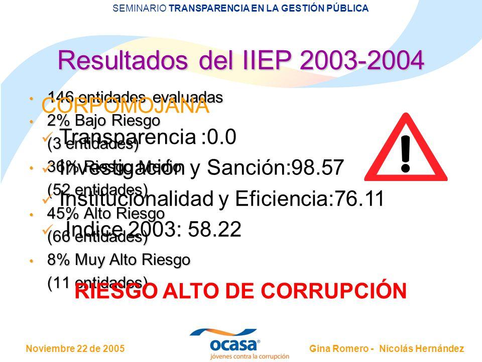 Noviembre 22 de 2005 SEMINARIO TRANSPARENCIA EN LA GESTIÓN PÚBLICA Gina Romero - Nicolás Hernández Resultados del IIEP 2003-2004 146 entidades evaluadas 146 entidades evaluadas 2% Bajo Riesgo 2% Bajo Riesgo (3 entidades) 36% Riesgo Medio 36% Riesgo Medio (52 entidades) 45% Alto Riesgo 45% Alto Riesgo (66 entidades) 8% Muy Alto Riesgo 8% Muy Alto Riesgo (11 entidades) CORPOMOJANA Transparencia :0.0 Investigación y Sanción:98.57 Institucionalidad y Eficiencia:76.11 Índice 2003: 58.22 RIESGO ALTO DE CORRUPCIÓN