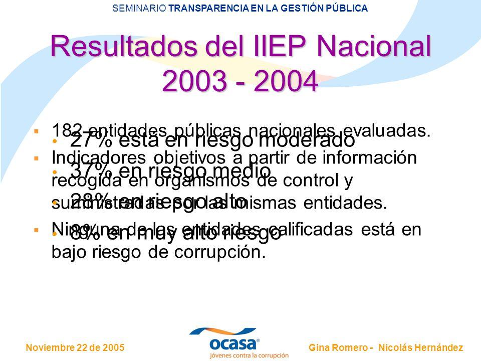 Noviembre 22 de 2005 SEMINARIO TRANSPARENCIA EN LA GESTIÓN PÚBLICA Gina Romero - Nicolás Hernández 182 entidades públicas nacionales evaluadas. Indica
