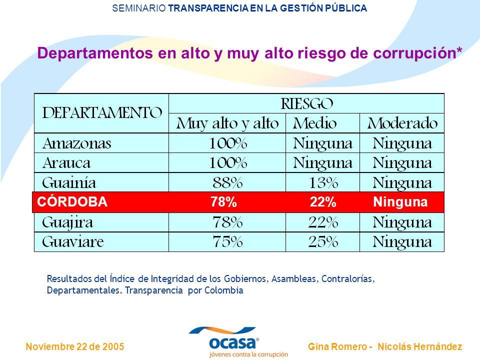 Noviembre 22 de 2005 SEMINARIO TRANSPARENCIA EN LA GESTIÓN PÚBLICA Gina Romero - Nicolás Hernández Departamentos en alto y muy alto riesgo de corrupción* Resultados del Índice de Integridad de los Gobiernos, Asambleas, Contralorías, Departamentales.