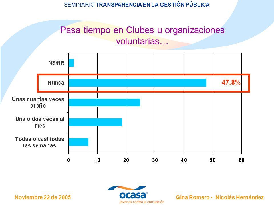 Noviembre 22 de 2005 SEMINARIO TRANSPARENCIA EN LA GESTIÓN PÚBLICA Gina Romero - Nicolás Hernández Pasa tiempo en Clubes u organizaciones voluntarias… 47.8%