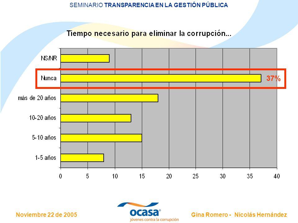 Noviembre 22 de 2005 SEMINARIO TRANSPARENCIA EN LA GESTIÓN PÚBLICA Gina Romero - Nicolás Hernández 37%